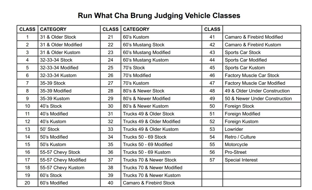 Karson Kruzers Run What-Cha-Brung Classic Car Show Vehicle Class List
